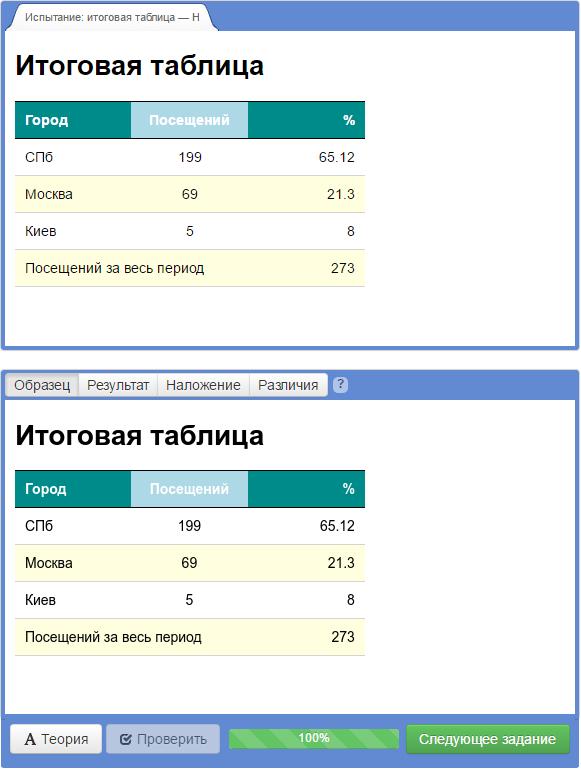 знакомство с таблицами испытание итоговая таблица ответ