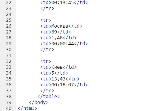 htmlacademy ответы знакомство с таблицами